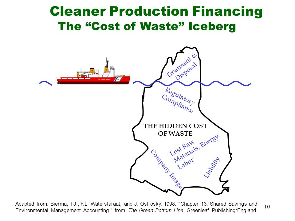 Cleaner Production Financing