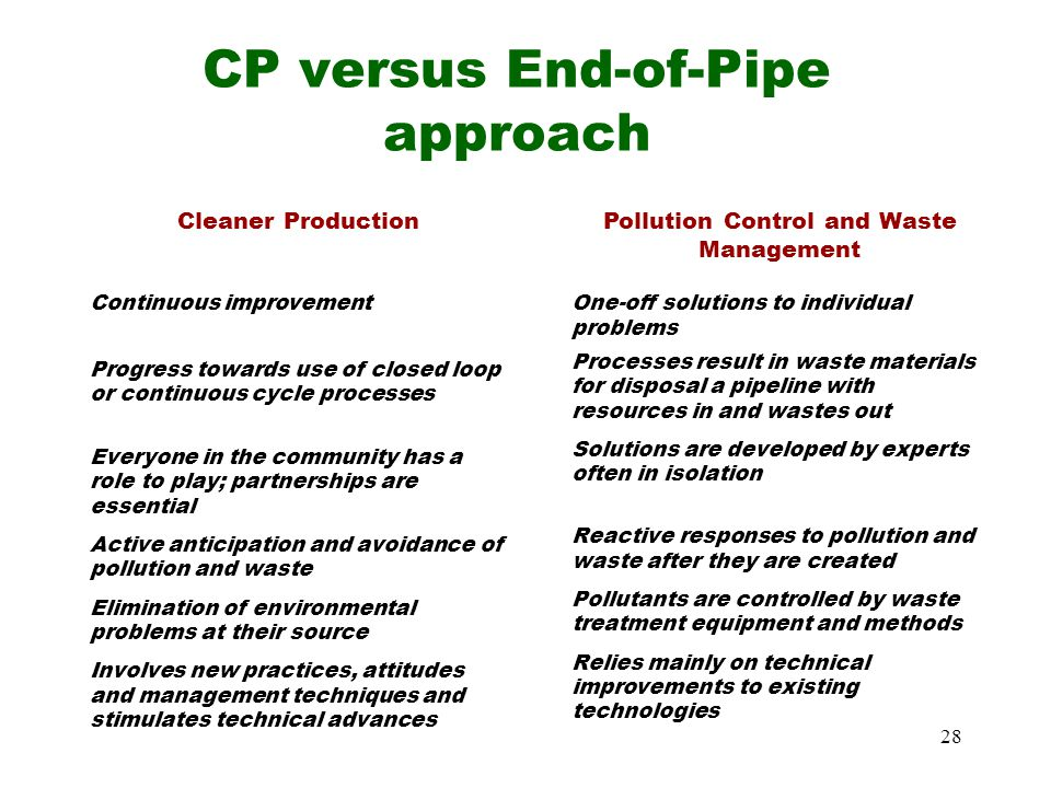 CP versus End-of-Pipe approach