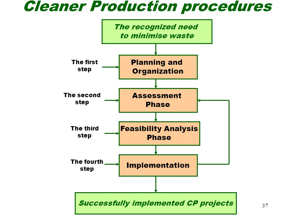 Cleaner Production procedures