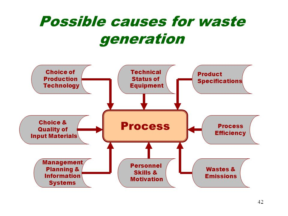 Possible causes for waste generation