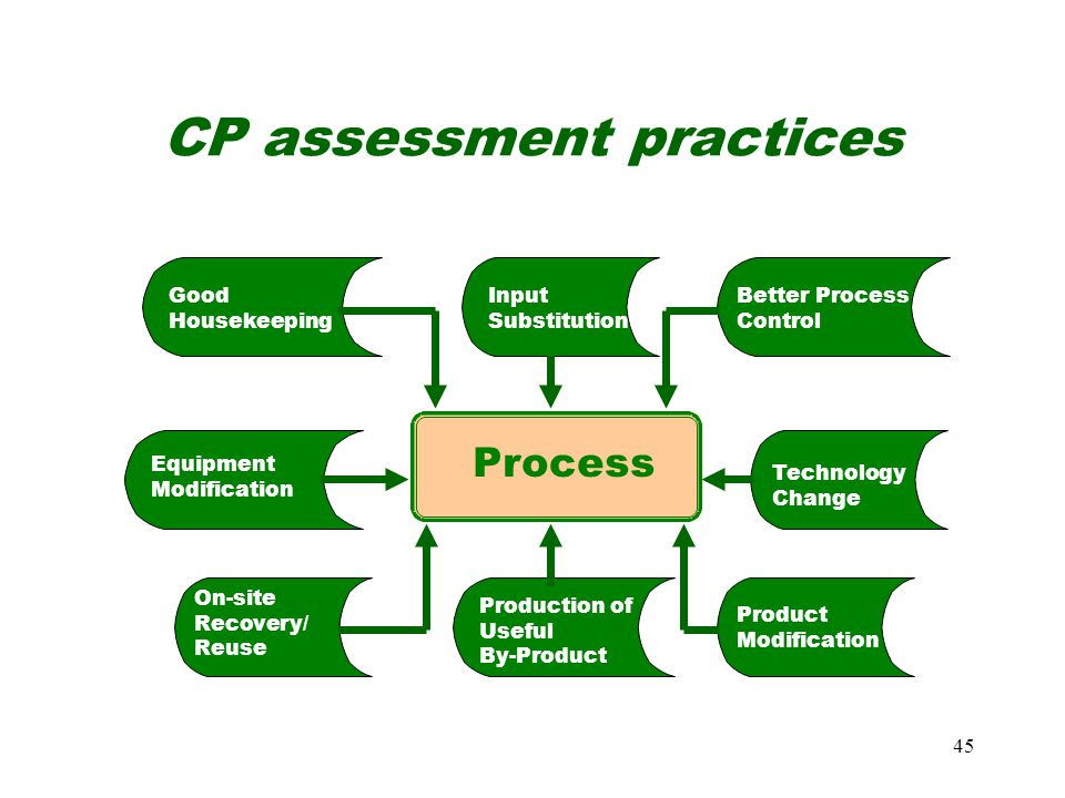 CP assessment practices