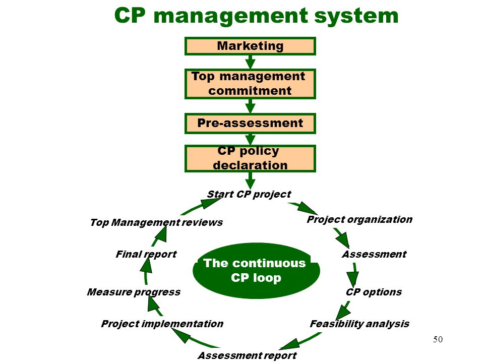 CP management system Marketing Top management commitment