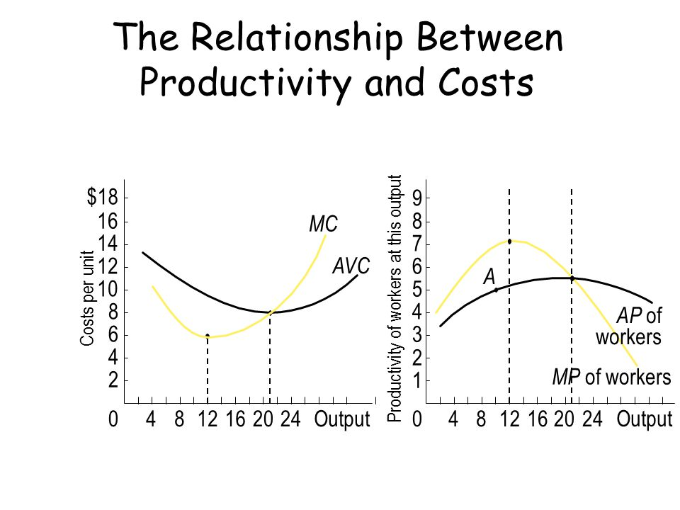 The Relationship Between Productivity and Costs