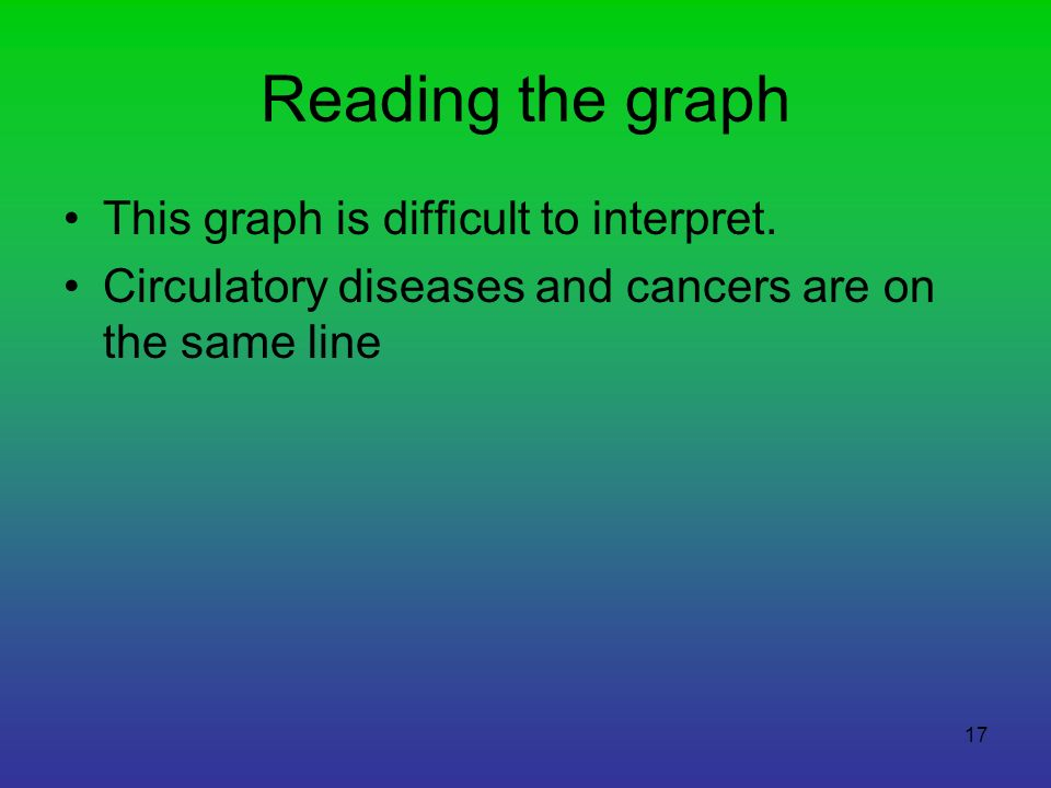 Reading the graph This graph is difficult to interpret.