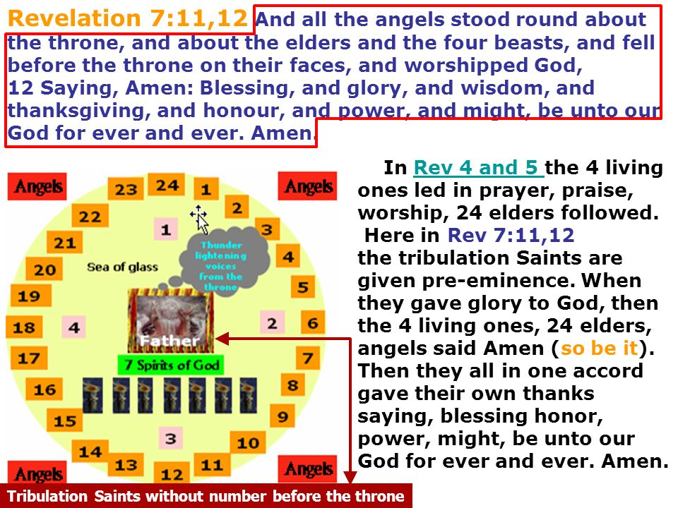 Revelation 7:11,12 And all the angels stood round about the throne, and about the elders and the four beasts, and fell before the throne on their faces, and worshipped God,