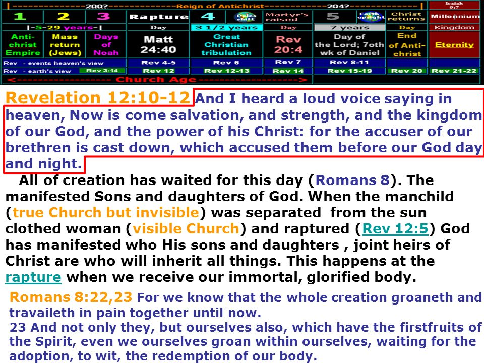 Revelation 12:10-12 And I heard a loud voice saying in heaven, Now is come salvation, and strength, and the kingdom of our God, and the power of his Christ: for the accuser of our brethren is cast down, which accused them before our God day and night.