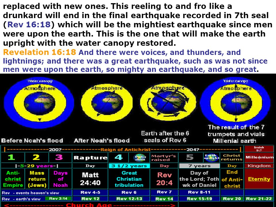 replaced with new ones. This reeling to and fro like a drunkard will end in the final earthquake recorded in 7th seal (Rev 16:18) which will be the mightiest earthquake since men were upon the earth. This is the one that will make the earth upright with the water canopy restored.