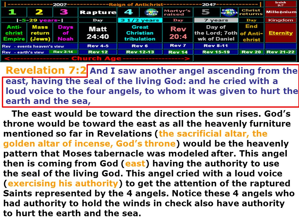 Revelation 7:2 And I saw another angel ascending from the east, having the seal of the living God: and he cried with a loud voice to the four angels, to whom it was given to hurt the earth and the sea,
