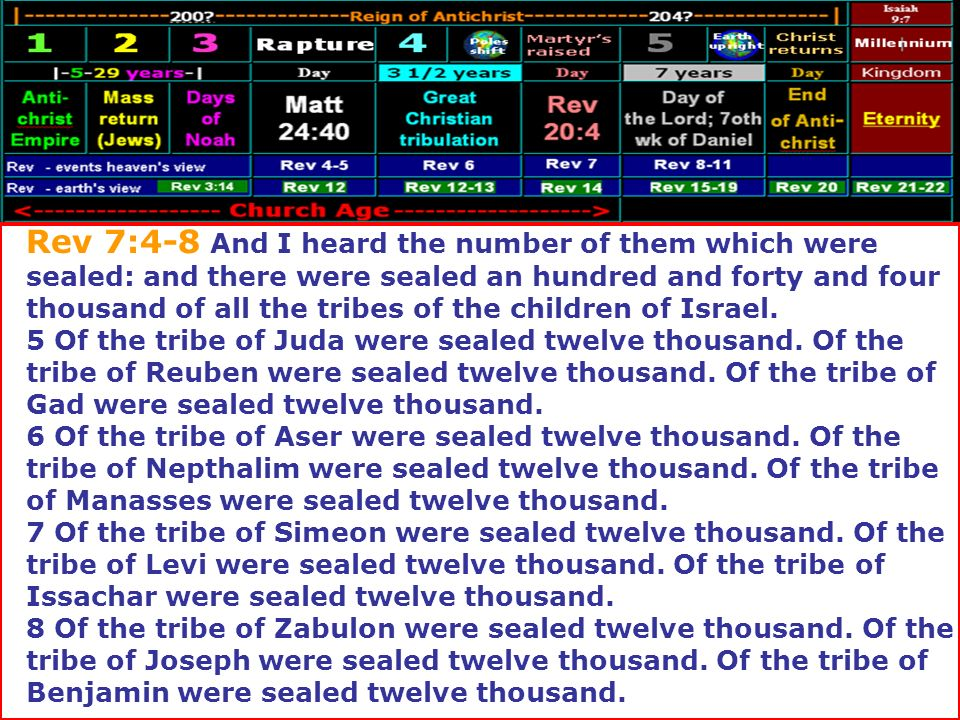 Rev 7:4-8 And I heard the number of them which were sealed: and there were sealed an hundred and forty and four thousand of all the tribes of the children of Israel.
