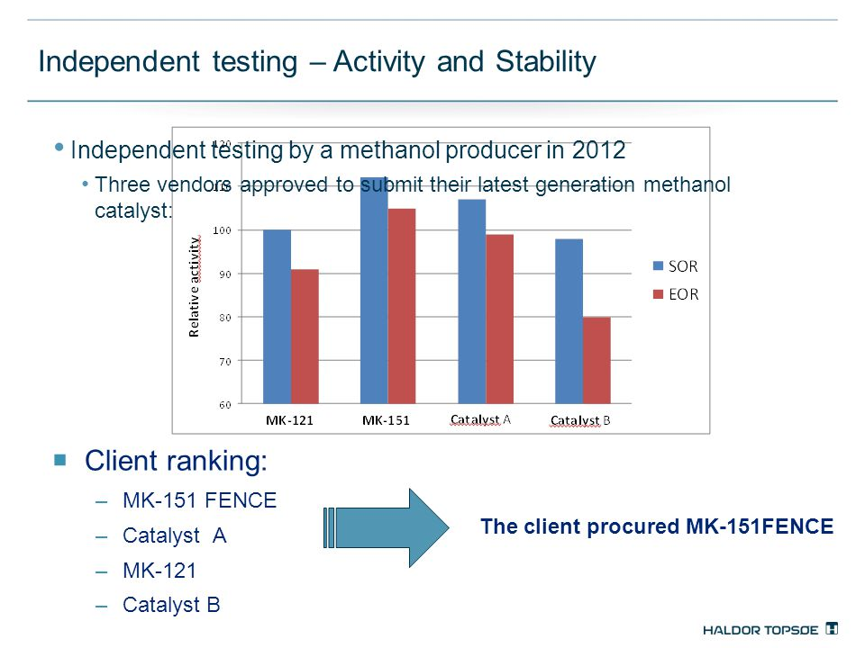Independent testing – Activity and Stability