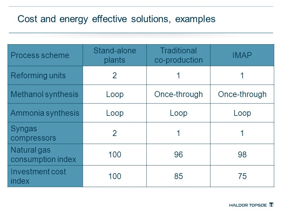 Cost and energy effective solutions, examples