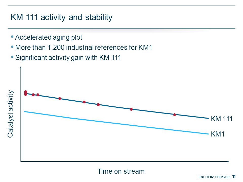 KM 111 activity and stability