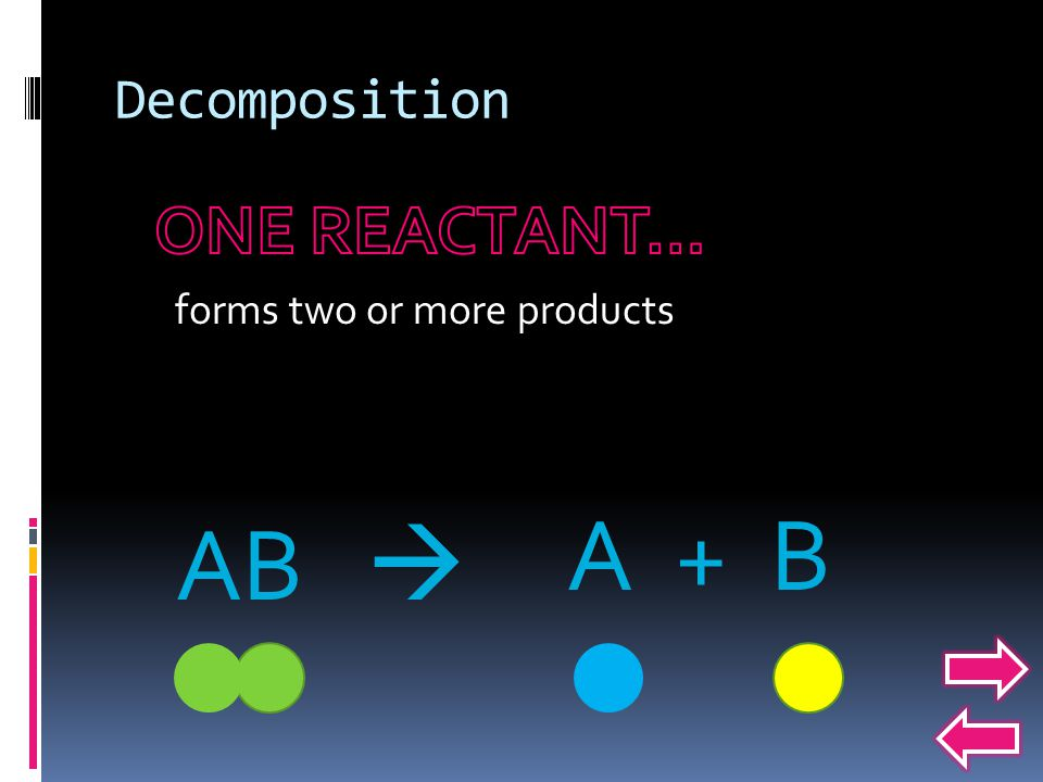 Decomposition ONE REACTANT… forms two or more products A + B AB 