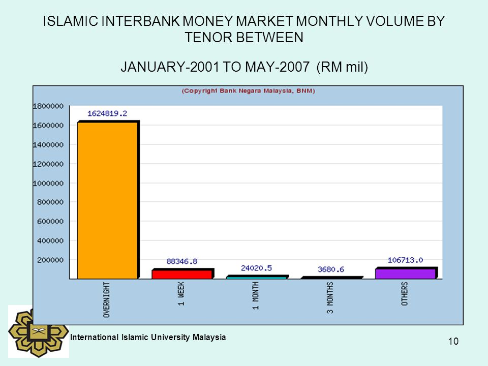 ISLAMIC INTERBANK MONEY MARKET MONTHLY VOLUME BY TENOR BETWEEN JANUARY-2001 TO MAY-2007 (RM mil)