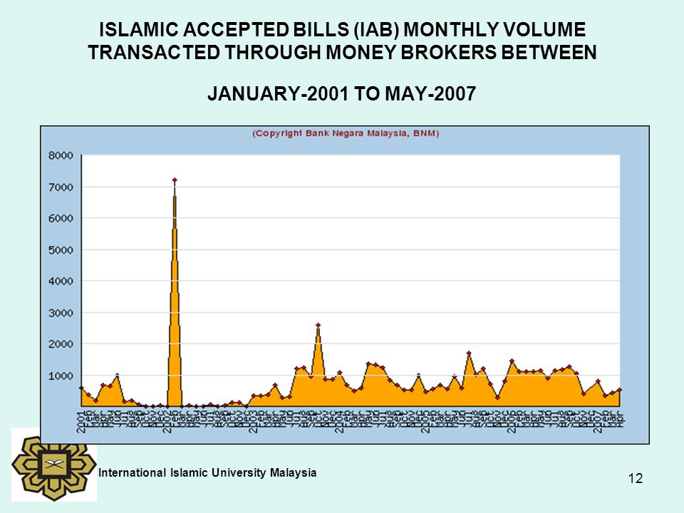 ISLAMIC ACCEPTED BILLS (IAB) MONTHLY VOLUME TRANSACTED THROUGH MONEY BROKERS BETWEEN JANUARY-2001 TO MAY-2007