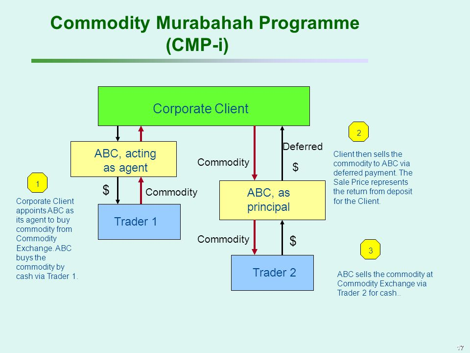 Commodity Murabahah Programme (CMP-i)