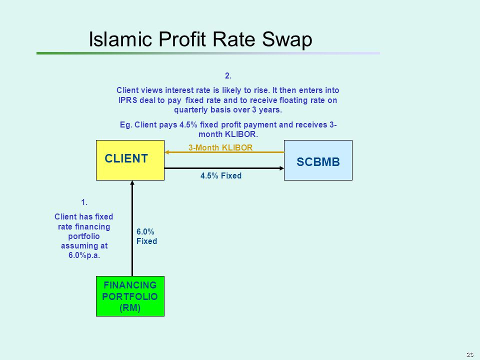 Islamic Profit Rate Swap