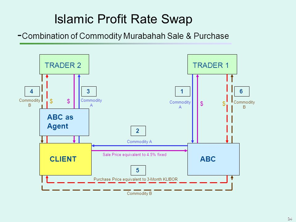 Islamic Profit Rate Swap -Combination of Commodity Murabahah Sale & Purchase
