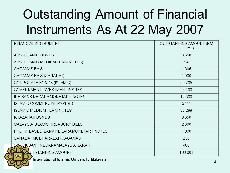 Outstanding Amount of Financial Instruments As At 22 May 2007