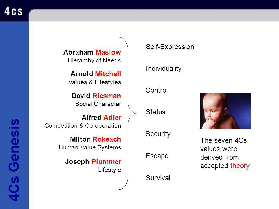 4Cs Genesis Self-Expression Abraham Maslow Individuality