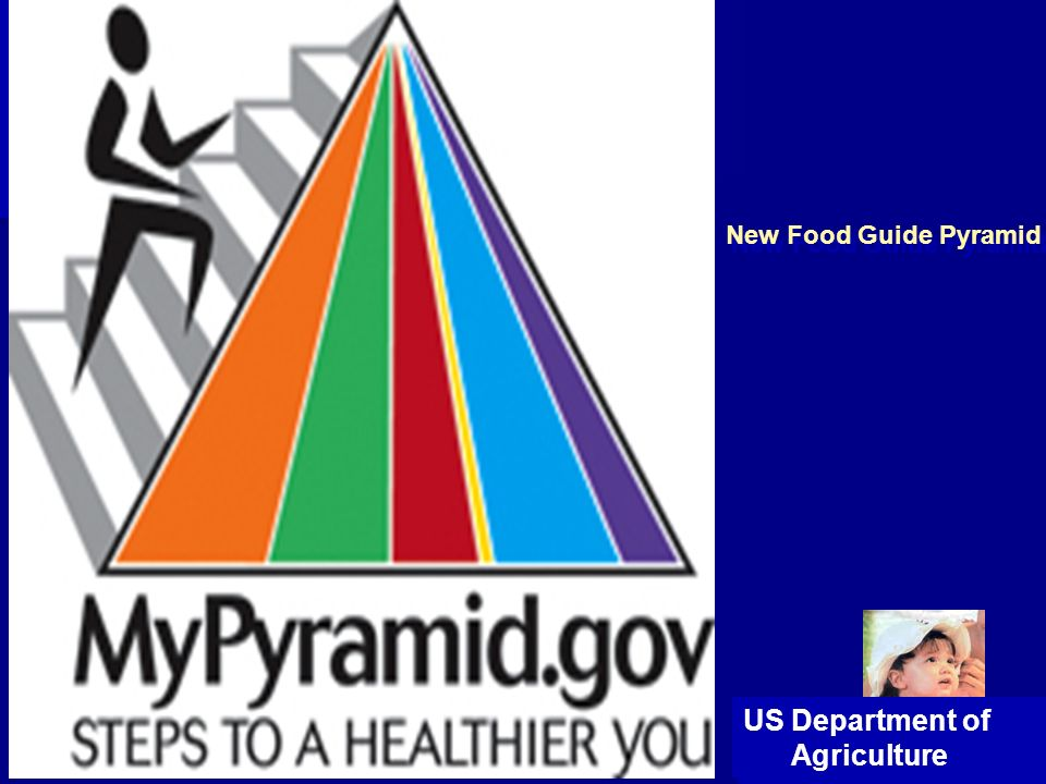 New Food Guide Pyramid US Department of Agriculture