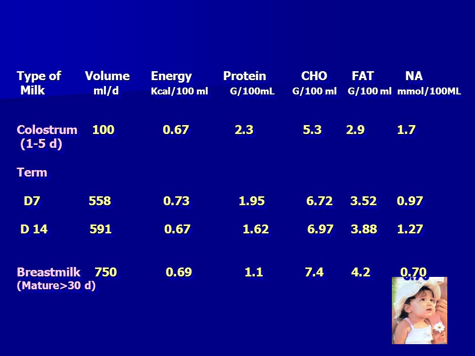 Type of Volume Energy Protein CHO FAT NA Milk ml/d Kcal/100 ml G/100mL G/100 ml G/100 ml mmol/100ML Colostrum 100 0.67 2.3 5.3 2.9 1.7 (1-5 d) Term D7 558 0.73 1.95 6.72 3.52 0.97 D 14 591 0.67 1.62 6.97 3.88 1.27 Breastmilk 750 0.69 1.1 7.4 4.2 0.70 (Mature>30 d)