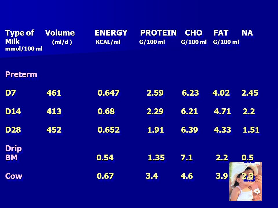 Type of Volume ENERGY PROTEIN CHO FAT NA Milk (ml/d ) KCAL/ml G/100 ml G/100 ml G/100 ml mmol/100 ml Preterm D7 461 0.647 2.59 6.23 4.02 2.45 D14 413 0.68 2.29 6.21 4.71 2.2 D28 452 0.652 1.91 6.39 4.33 1.51 Drip BM 0.54 1.35 7.1 2.2 0.5 Cow 0.67 3.4 4.6 3.9 2.3