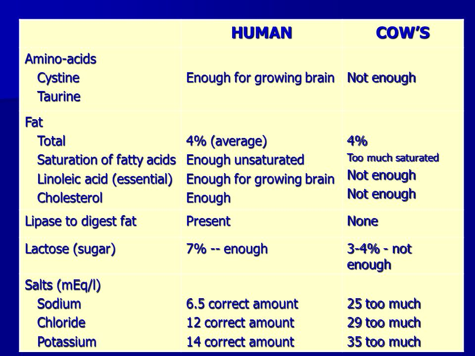 HUMAN COW'S Amino-acids Cystine Taurine Enough for growing brain