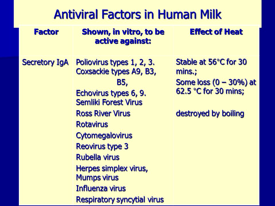 Antiviral Factors in Human Milk