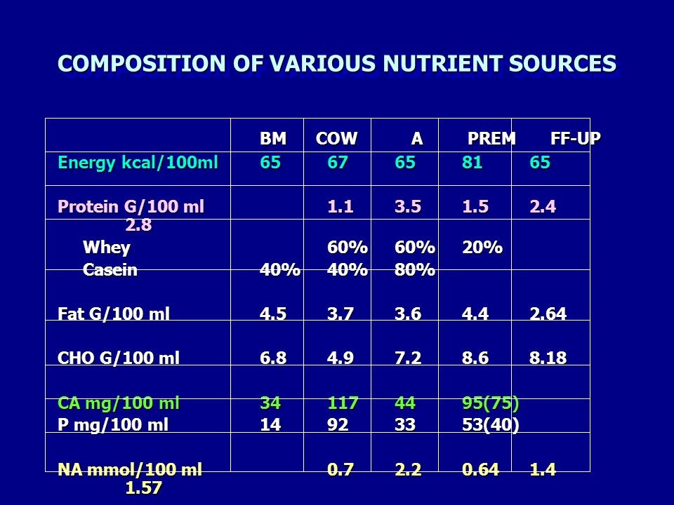COMPOSITION OF VARIOUS NUTRIENT SOURCES