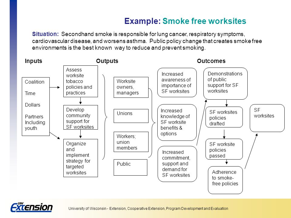Example: Smoke free worksites