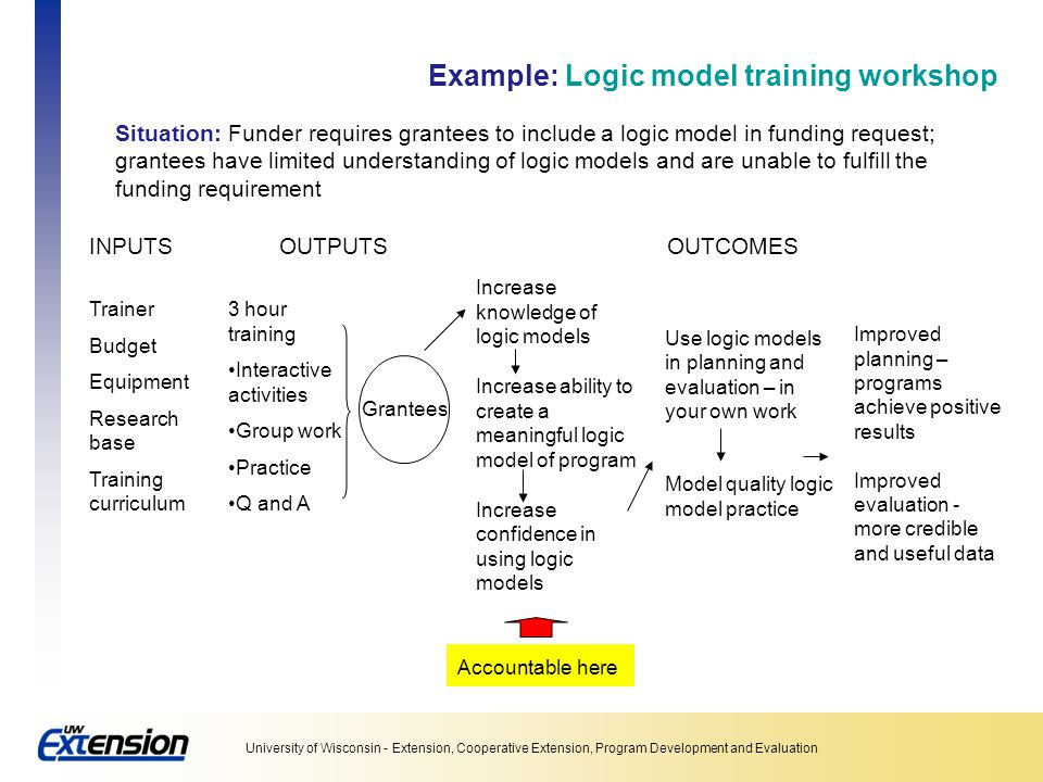 Example: Logic model training workshop