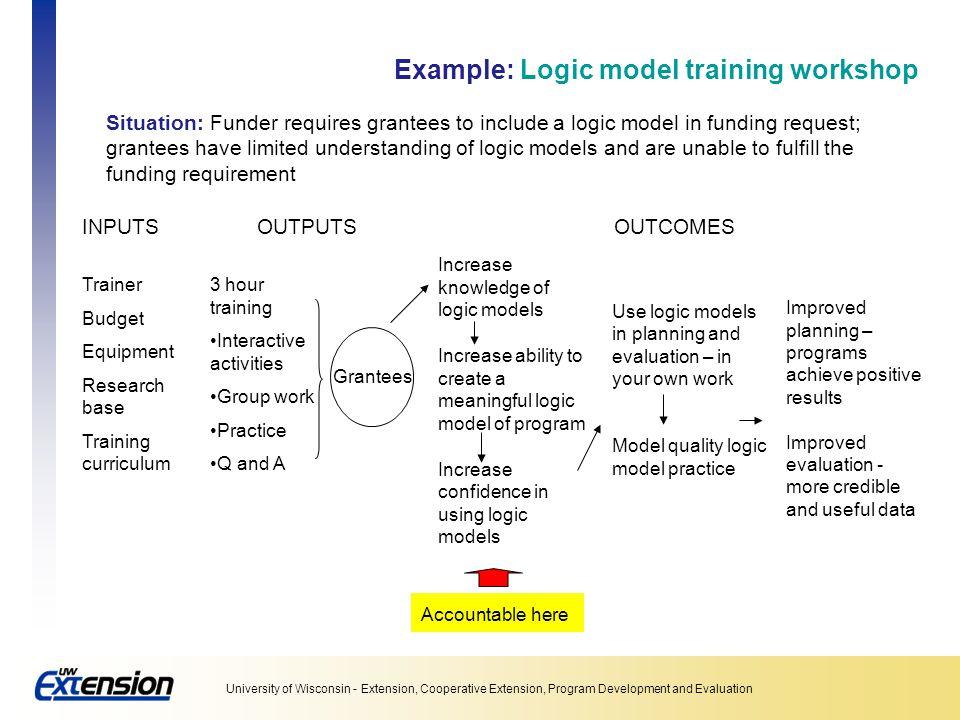 Example: Logic model training workshop