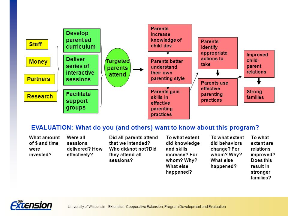 EVALUATION: What do you (and others) want to know about this program