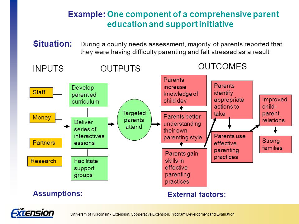 Example: One component of a comprehensive parent education and support initiative