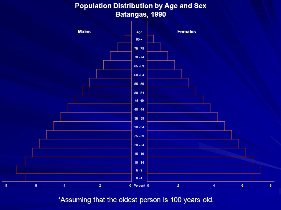 Population Distribution by Age and Sex Batangas, 1990