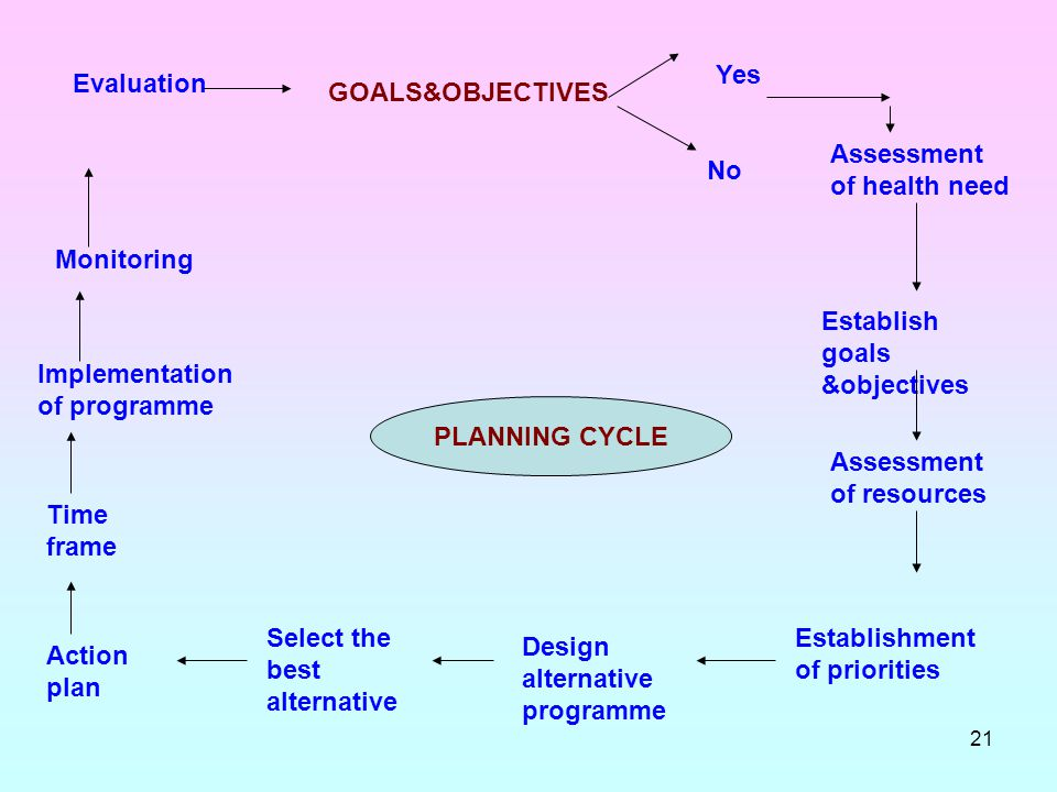 Yes Evaluation. GOALS&OBJECTIVES. Assessment of health need. No. Monitoring. Establish goals &objectives.
