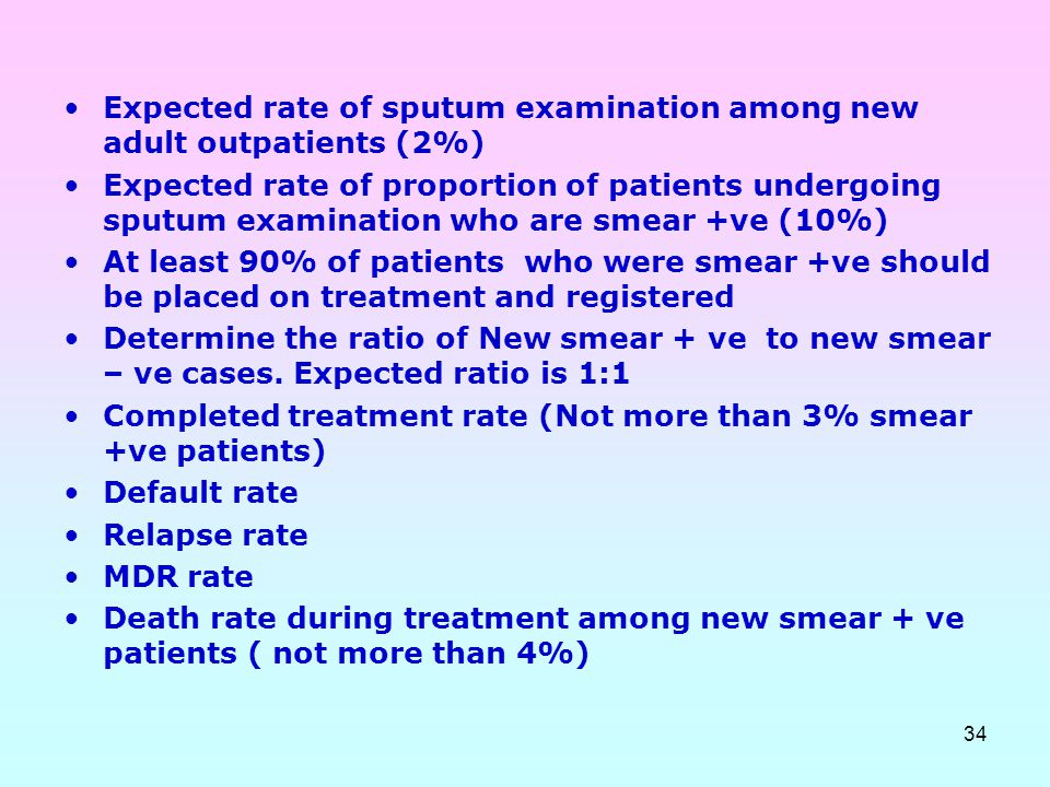 Expected rate of sputum examination among new adult outpatients (2%)