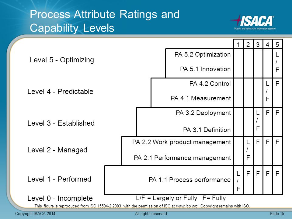 Process Attribute Ratings and Capability Levels