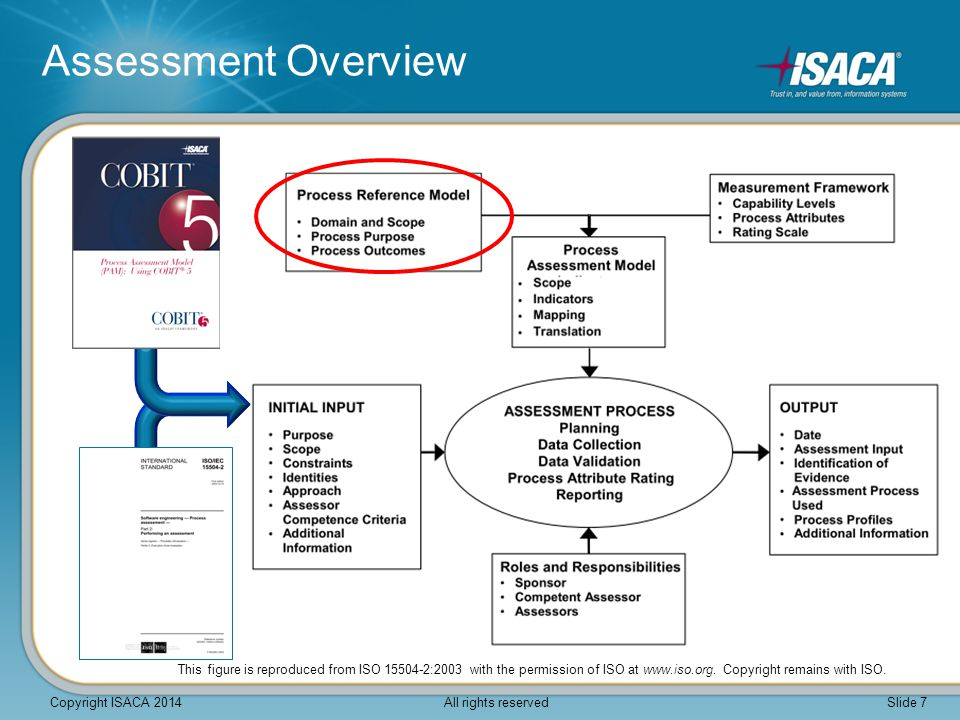 Process Assessment Model