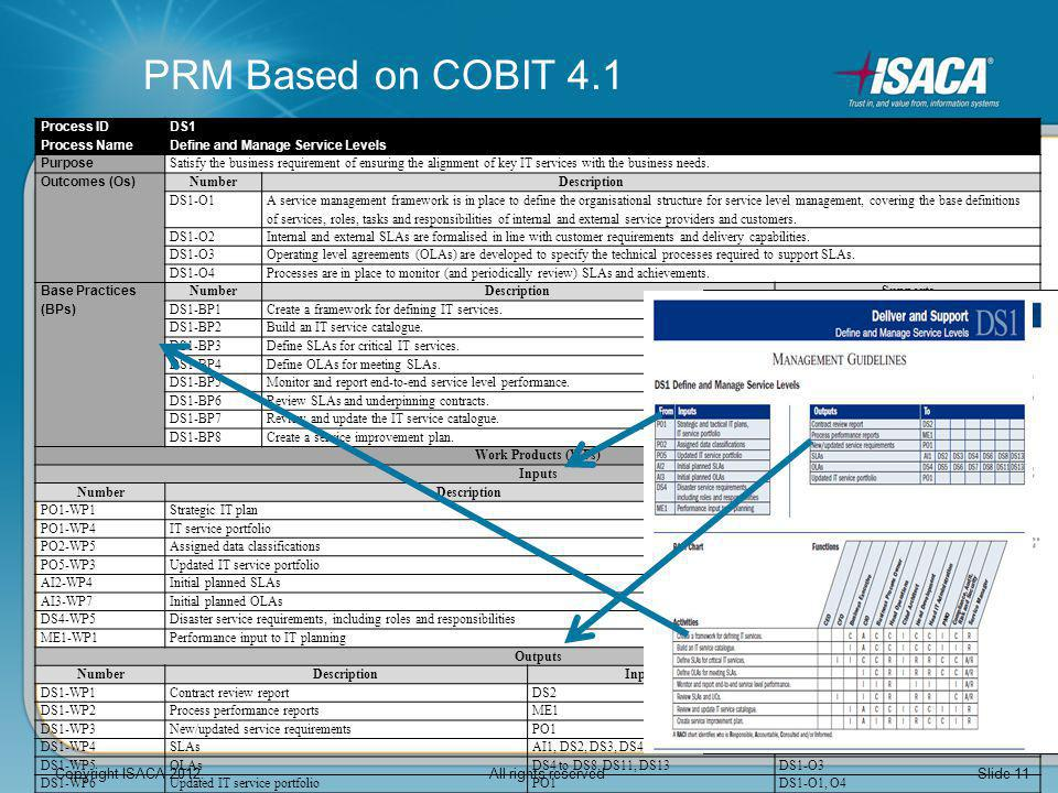 PRM Based on COBIT 4.1 Process ID. DS1. Process Name. Define and Manage Service Levels. Purpose.