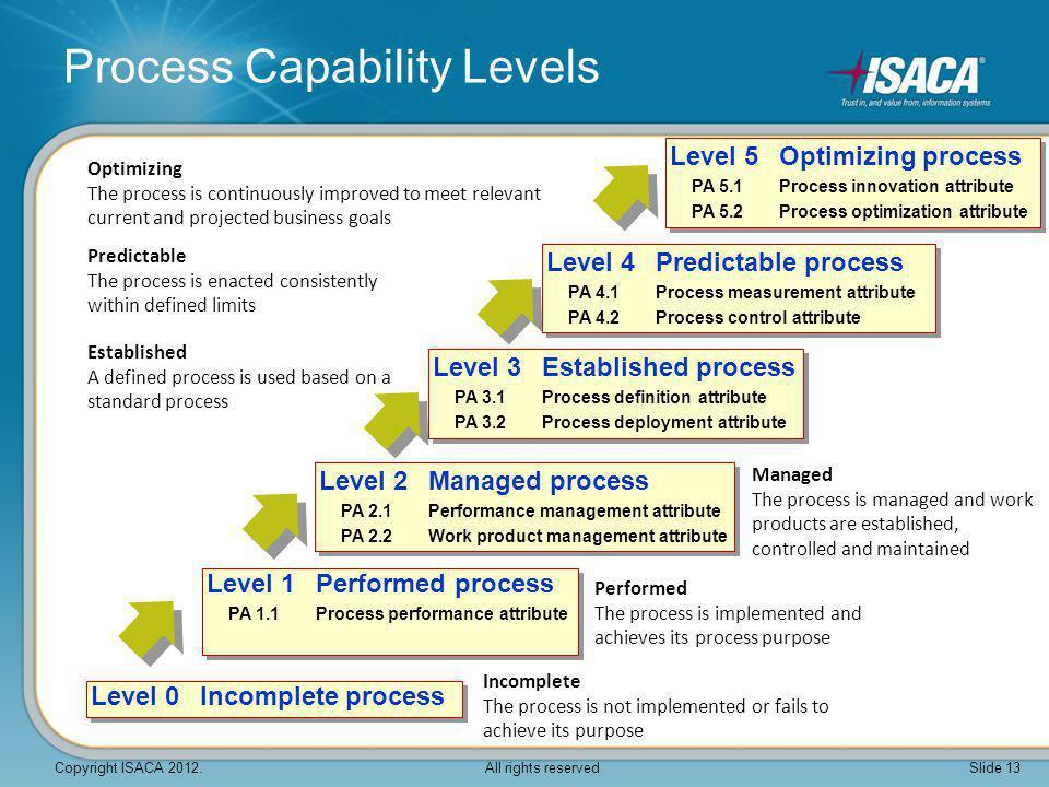 Process Capability Levels