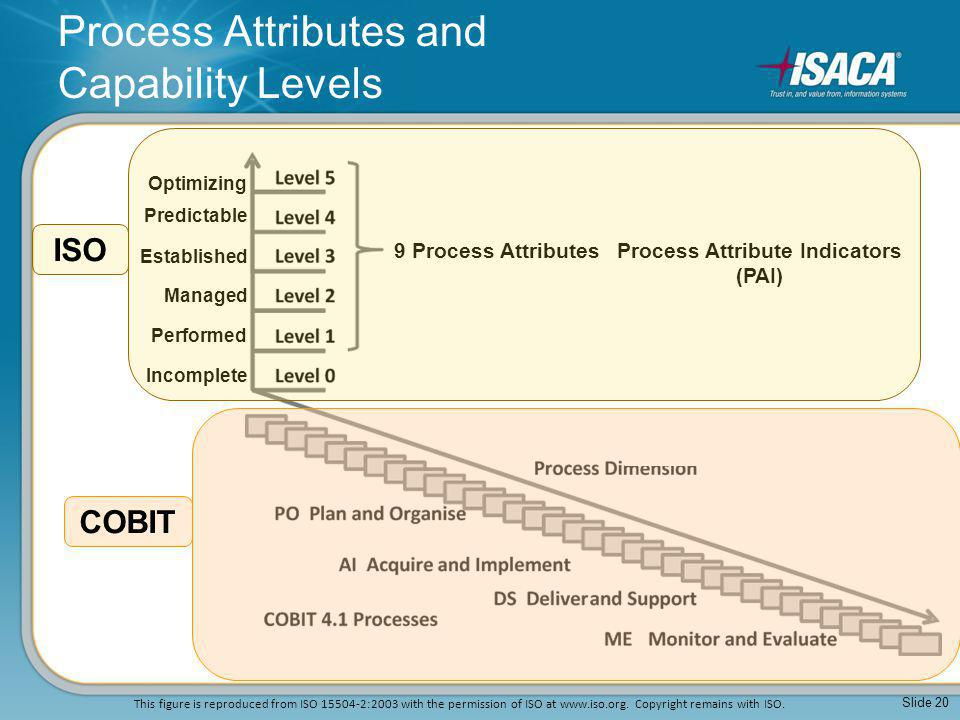 Process Attributes and Capability Levels