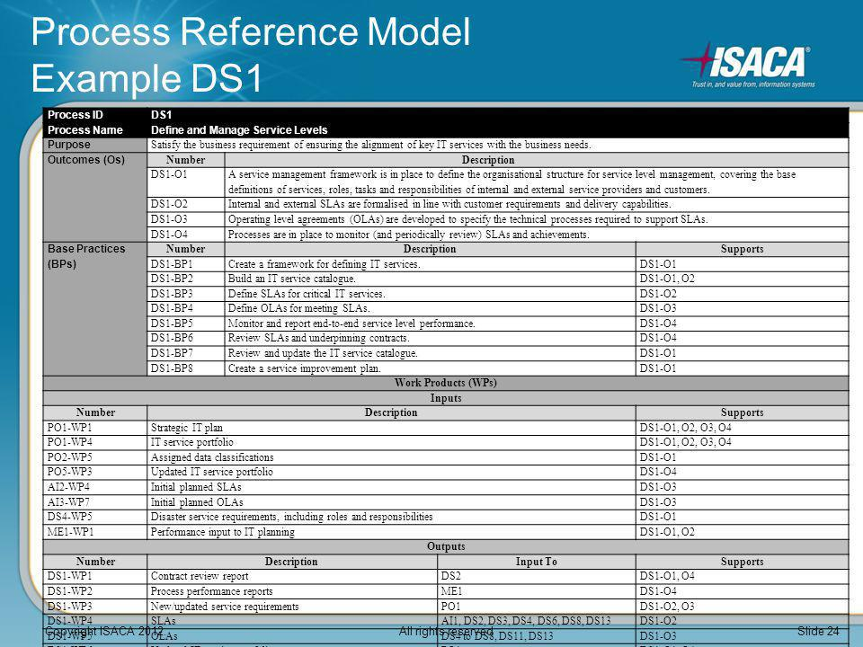 Process Reference Model Example DS1