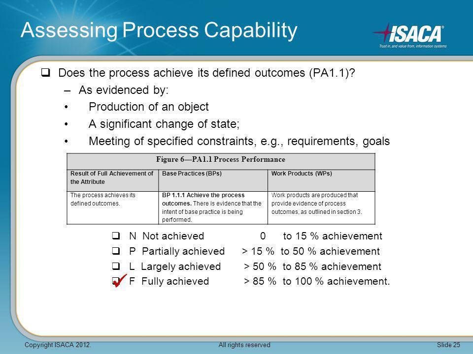 Figure 6—PA1.1 Process Performance