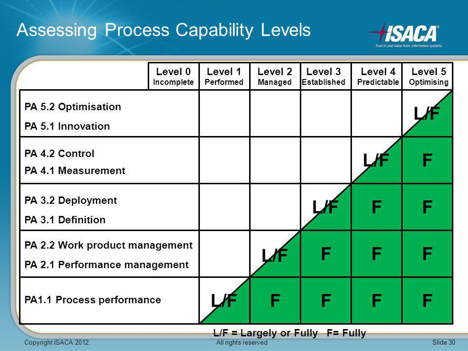 Assessing Process Capability Levels