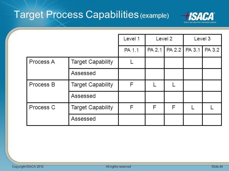 Target Process Capabilities (example)
