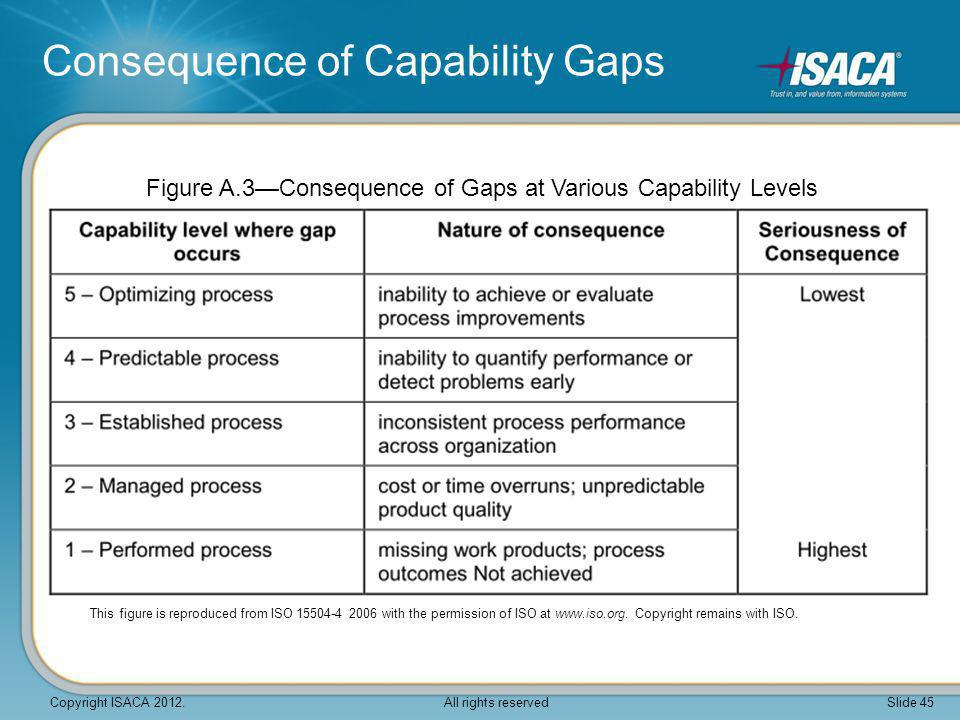 Consequence of Capability Gaps