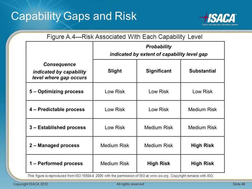 Capability Gaps and Risk