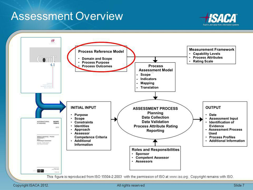 Process Assessment Model